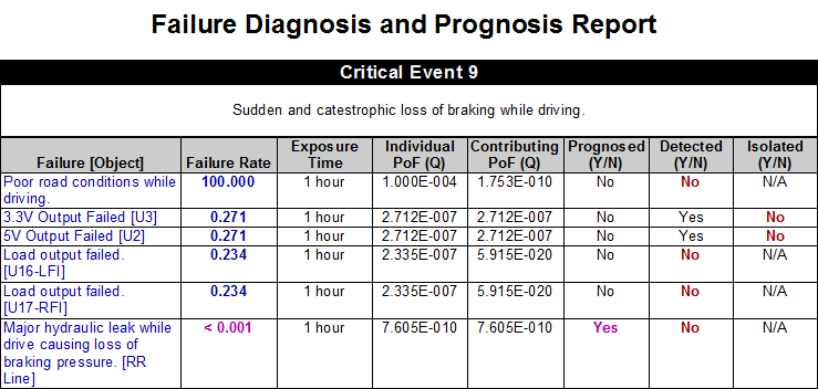 2-2-4-10-failure-diagnosis-and-prognosis-report