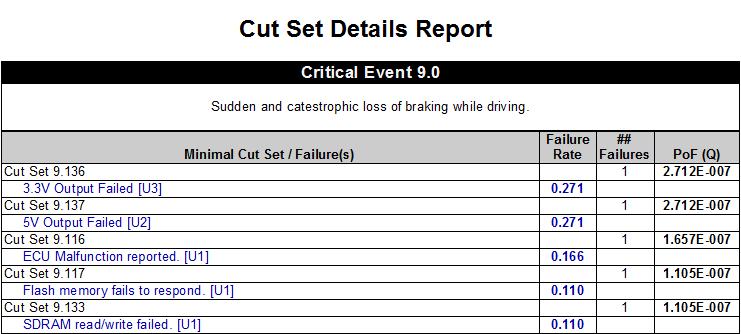 2-2-4-6-cut-set-details-report-view-1