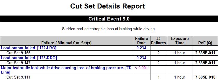 2-2-4-6-cut-set-details-report-view-2