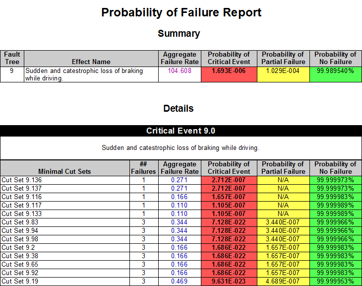 2-2-4-9-probability-of-failure-report
