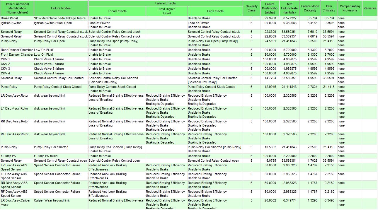 100+ [ Fmea Spreadsheet ] | Fmea 4th Edition Free Download,28 Best ...