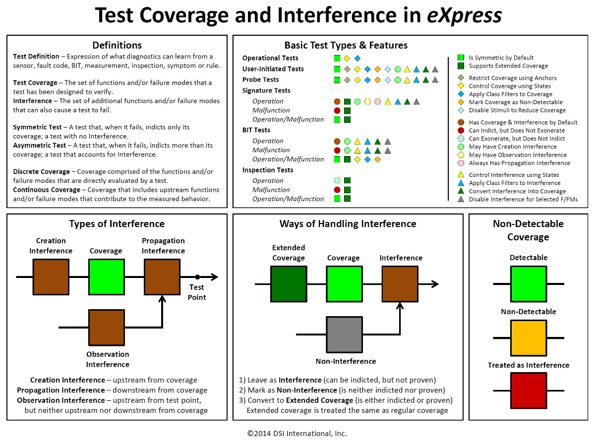 Test Coverage and Interferencee2014